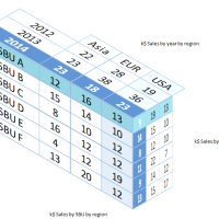 Three dimensional 3D tables in Excel