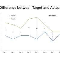 Highlighting the difference between actual and target